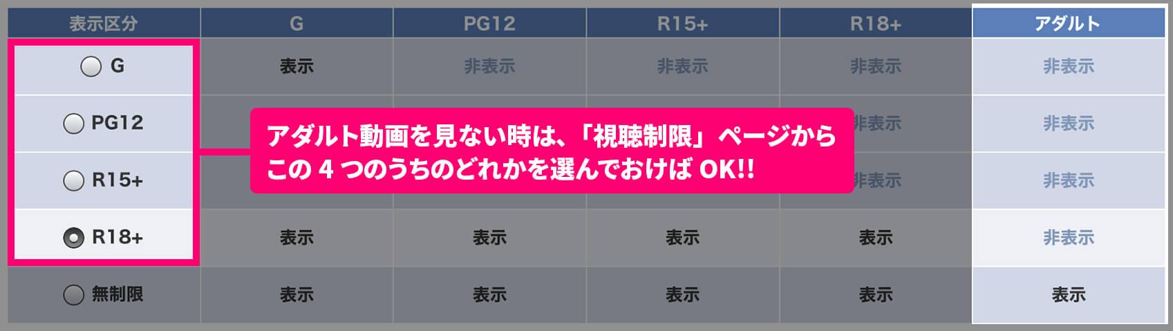 Rakuten TVの年齢視聴制限