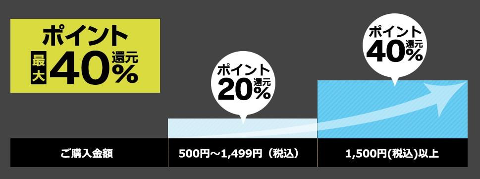 Rakuten パ・リーグ Specialを予約購入しなかった場合、ポイント最大40%還元。(500円~1,499円(税込)でポイント20%還元、1,500円(税込)以上でポイント40%還元)