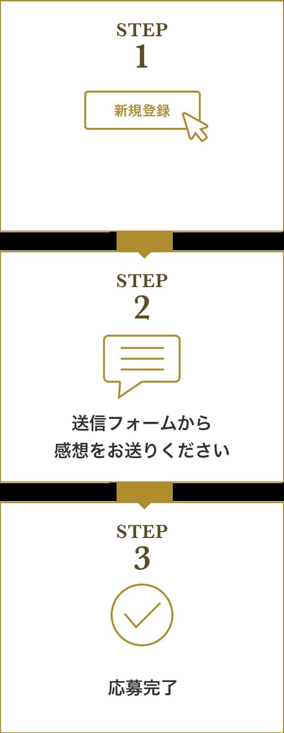 step1会員登録,step2送信フォームから感想をお送りください,step3応募完了
